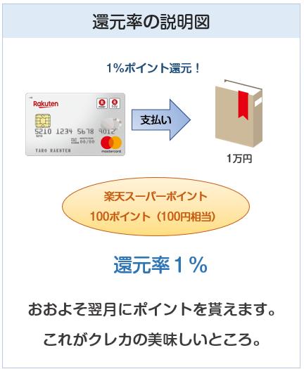 クレジットカードの還元率とは?の説明図