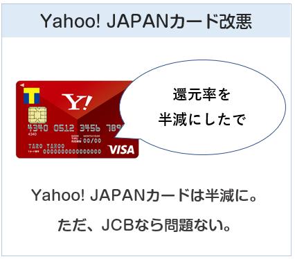 Yahoo! JAPANカードもnanacoチャージ改悪