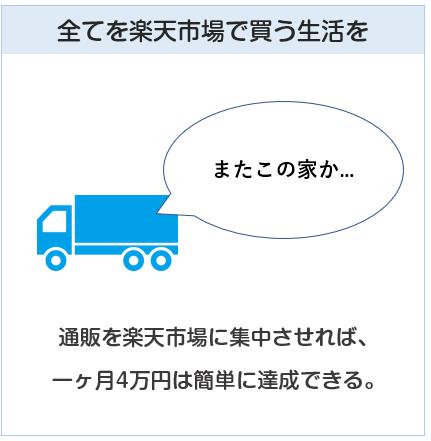 通販を楽天市場に集中させれば、一ヶ月4万円は簡単
