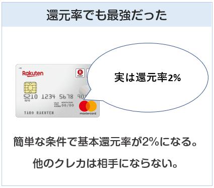 楽天カードは簡単な条件で還元率2%にできるクレジットカード