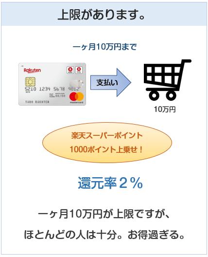 還元率2%の上限は毎月10万円(1000ポイント)まで