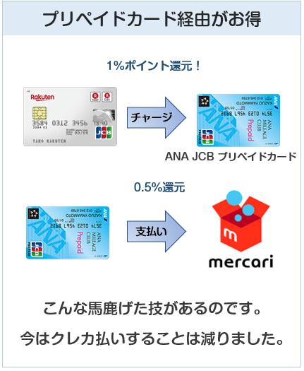 メルカリではプリペイドカード払いが一番還元率が高くお得