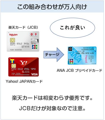 クレジットカードとプリペイドカードの組み合わせ