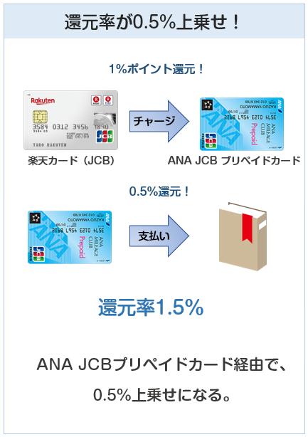ANA JCB プリペイドカードは楽天カードからチャージすると0.5%還元