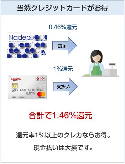ナフコはクレジットカード払いで還元率1.46%