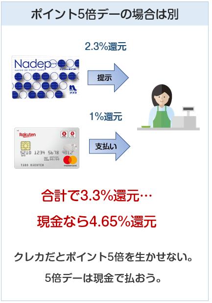 ナフコのポイント5倍デーはクレジットカード払いよりも現金払いがお得