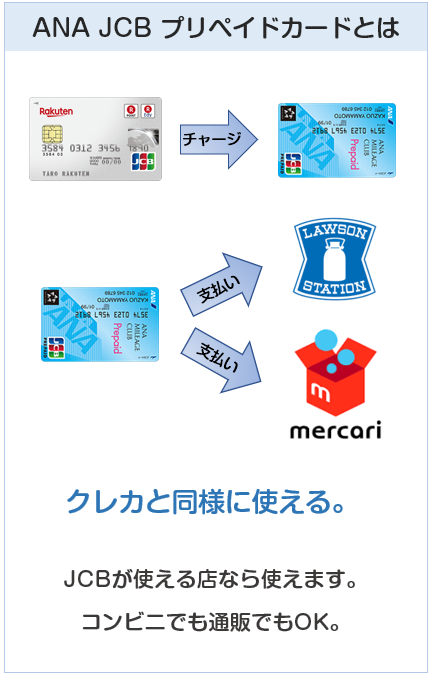 ANA JCB プリペイドカードはクレジットカード同様に使える