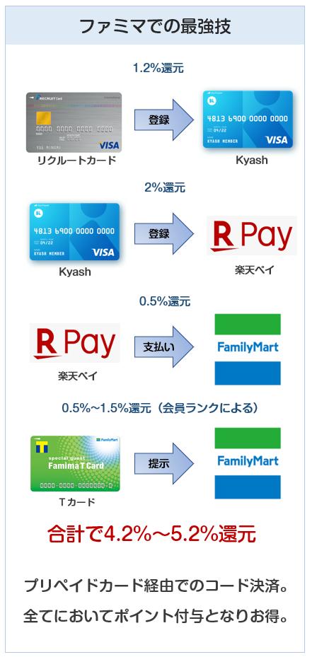 ファミリーマートはKyash経由が最高の還元率になる