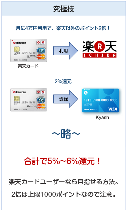ファミリーマートでは楽天カードの攻略が実は最高の還元率