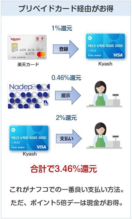 ナフコはKyashで支払うのが最高の還元率