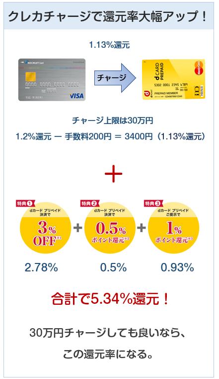 dカードプリペイドはクレジットカードチャージで還元率5.34%になる