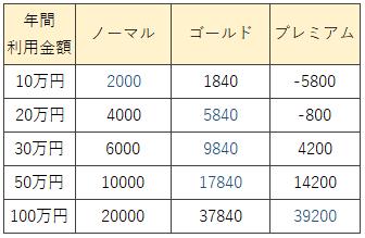 楽天カードの種類による楽天市場でのポイント付与計算