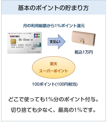 楽天銀行カードの基本のポイント付与について