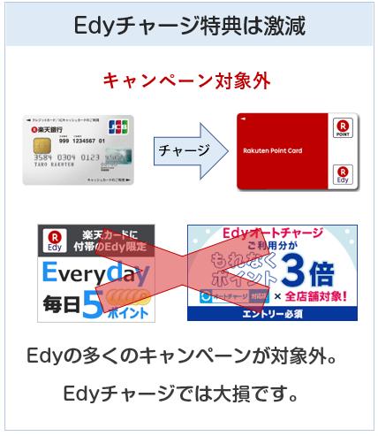 楽天銀行カードはEdyキャンペーンが対象外になる