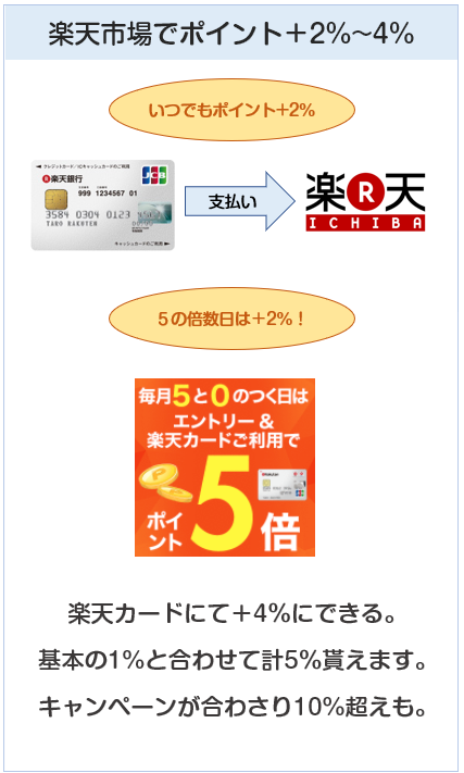 楽天カードは楽天市場でポイントプラス2%~4%