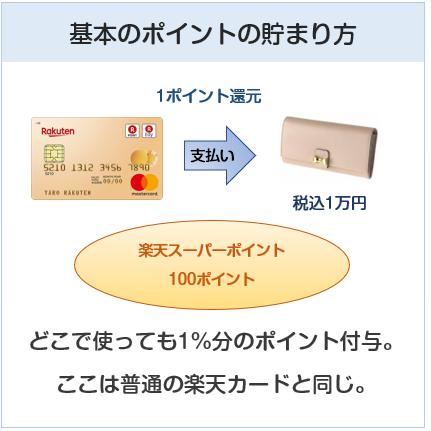 楽天ゴールドカードのポイントの貯まり方