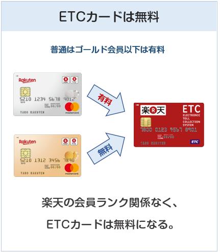 楽天ゴールドカードのETCカードは無料