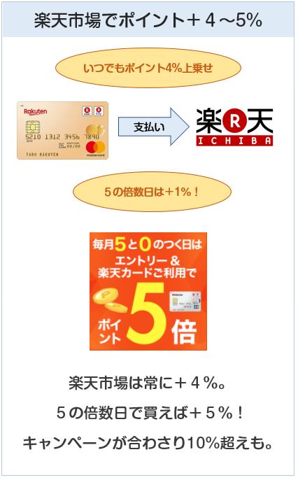 楽天ゴールドカードは楽天市場でポイントプラス4%