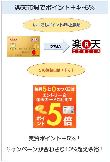 楽天プレミアムカードは楽天市場で大きくポイントアップするクレジットカード
