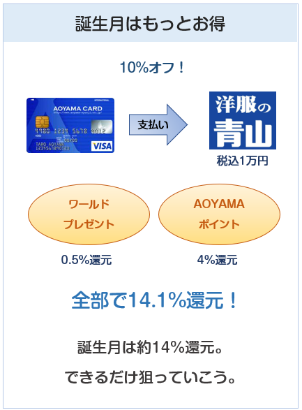 AOYAMA VISAカード(青山カード)の誕生月での洋服の青山での利用について