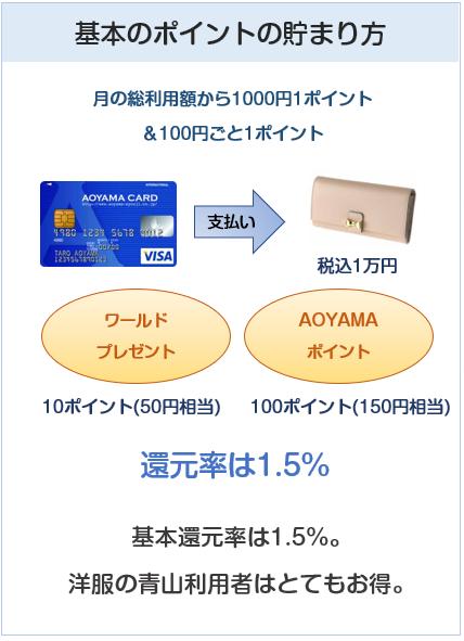 AOYAMA VISAカード(青山カード)の基本のポイント付与について