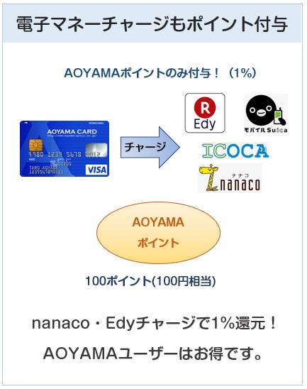 AOYAMA VISAカードは電子マネ-チャージでもポイント付与(nanaco・Edy対応)