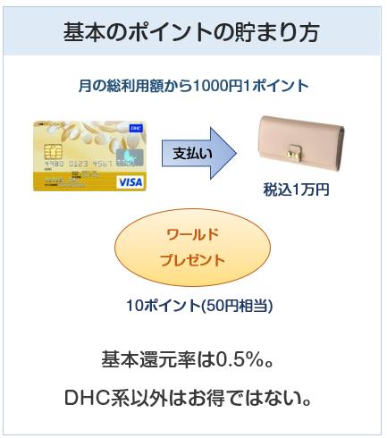 DHCカードの基本のポイントの貯まり方