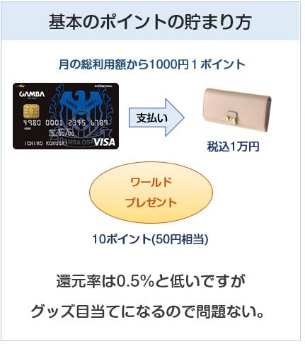 ガンバ大阪VISAカード(ガンバ大阪カード)の基本のポイント付与について