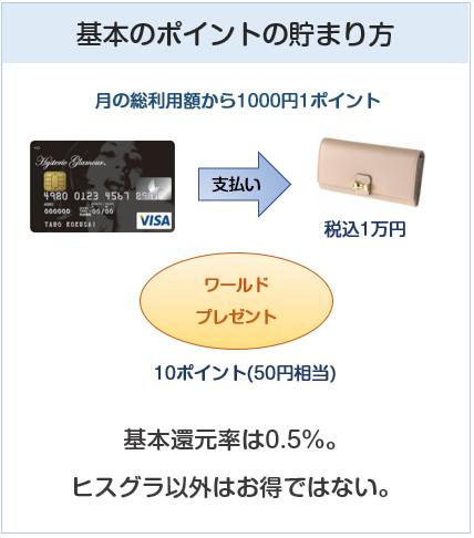 Hysteric Glamour VISA カード(ヒステリックグラマーカード)の基本のポイントの貯まり方