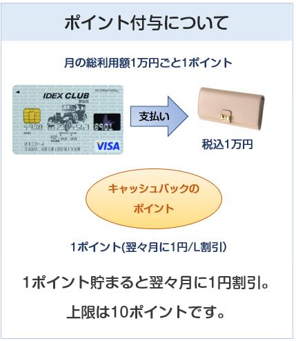 IDEX CLUB VISAカード(IDEXクラブVISAカード)の基本のポイント付与について