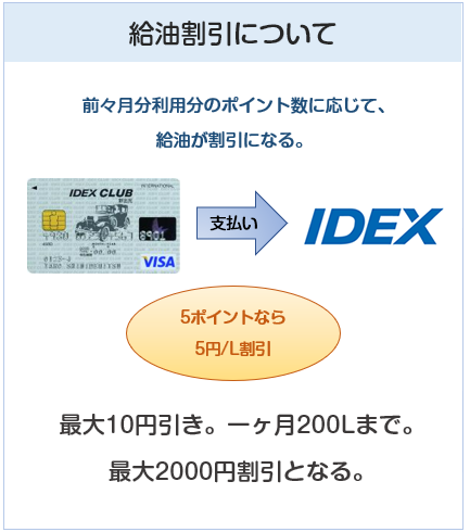 IDEX CLUB VISAカード(IDEXクラブVISAカード)のIDEXでの給油割引について