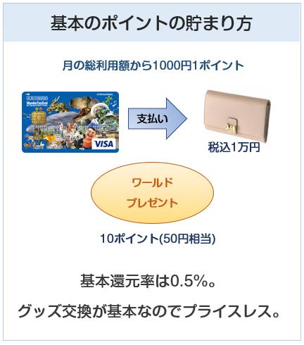 海洋堂VISAカードの基本のポイント付与について