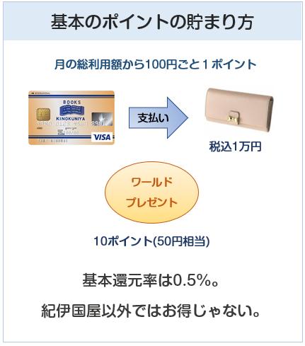 紀伊國屋三井住友VISAカードの基本のポイント付与について