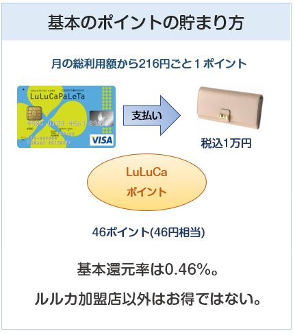 LuLuCaパレッタVISAカード(ルルカパレッタカード)の基本のポイント付与について