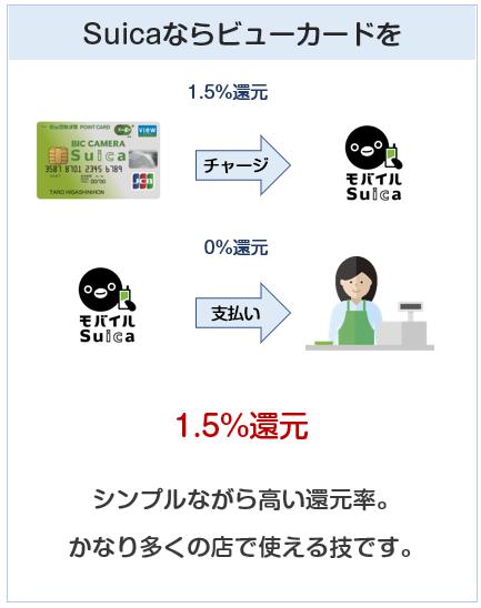 Suicaはビューカードからチャージすると1.5%の還元率になる