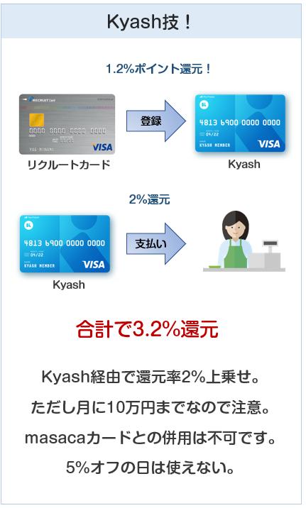 サンリブではKyashを使うのが最高の還元率