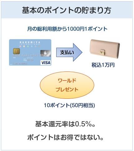 ナルミヤインターナショナルVISAカードの基本のポイント付与について