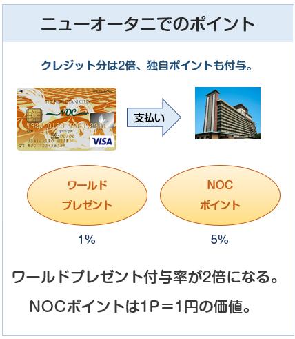 ニューオータニクラブ VISAカードのニューオータニ利用でのポイント付与について