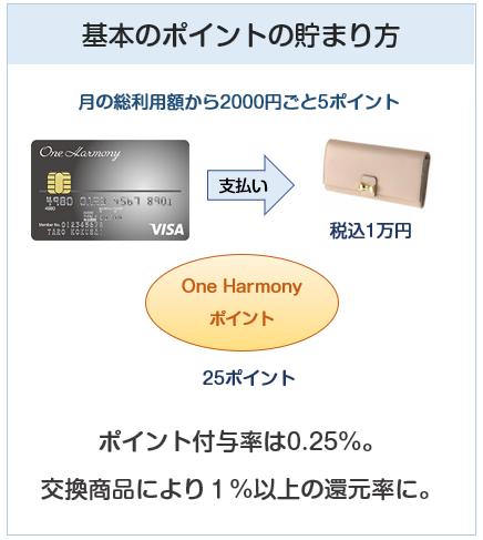 One Harmony VISA(ワンハーモニーカード)のポイントの付与について