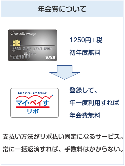 One Harmony VISA(ワンハーモニーカード)の年会費について