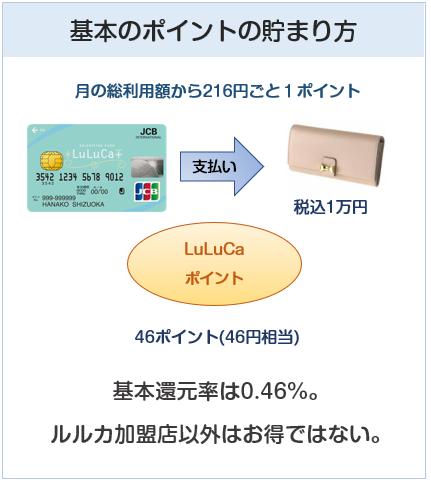 LuLuCaプラス(ルルカプラスカード)の基本のポイントの貯まり方