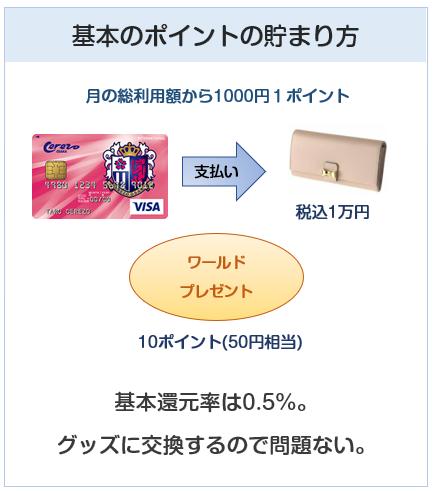 セレッソ大阪VISAカードの基本のポイント付与について