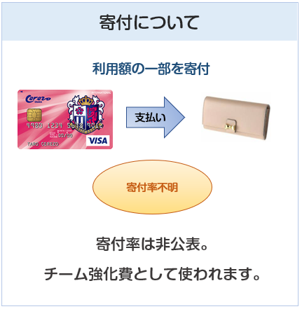 セレッソ大阪VISAカードの寄付について