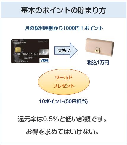 地球の歩き方VISAカードの基本のポイント付与について