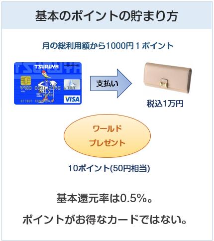 TSURUYA VISAカード(つるやゴルフカード)の基本のポイント付与について