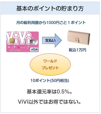 ViViカードの基本のポイント付与について