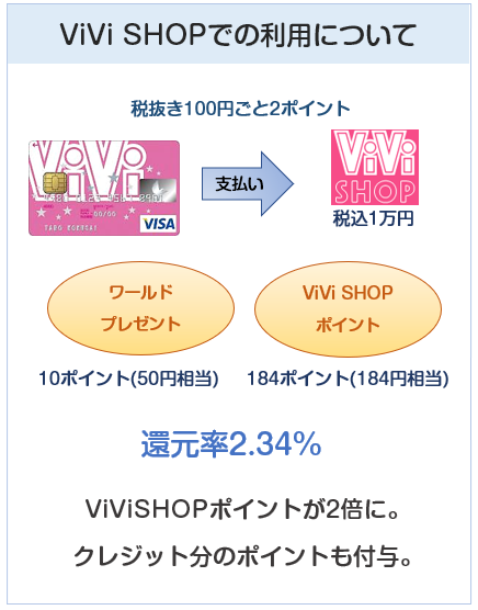 ViViカードのViViSHOPでのポイント付与について