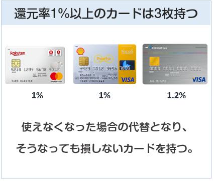 クレジットカードは還元率1%以上のカードを3枚以上持つこと