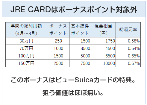 JRE CARDとVIEWカードの違い:ボーナスポイントの有無