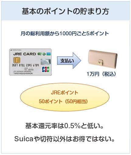 JRE CARDのポイント付与について